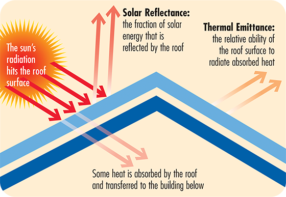 Solar Reflectance Thermal Emittance
